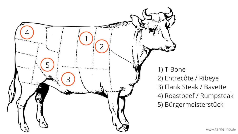 Die besten Rindfleisch Cuts zum Grillen